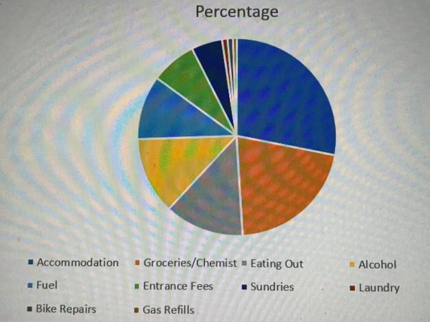 Final Statistics!